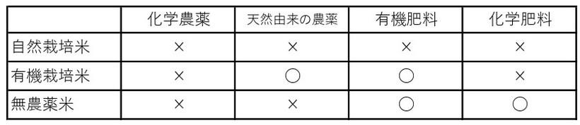 米栽培の比較